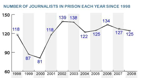 Number of Journalists in Prison Each Year since 1998