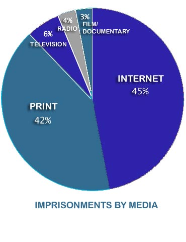 Imprisonments by Media