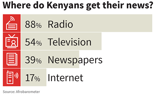 The majority of Kenyans (88 percent) receive their news from radio, followed by television (54 percent), newspapers (39 percent) and the Internet (17 percent), according to Afrobarometer, an independent public survey group. Note that percentages add up to greater than 100%