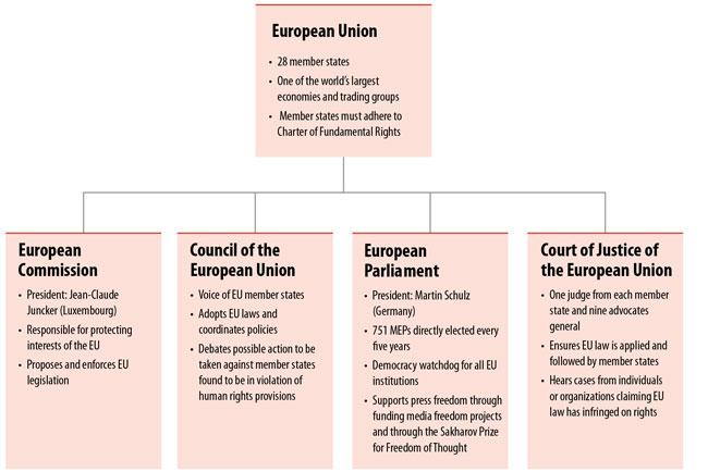 Major EU Institutions