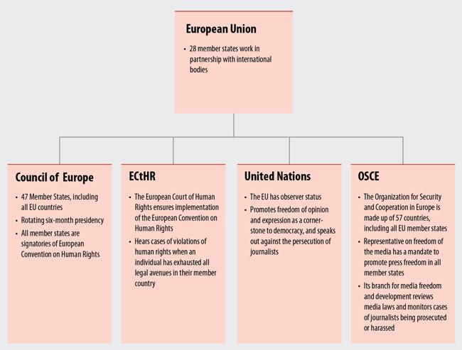 EU and intergovernmental bodies