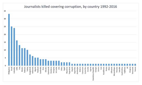 Number of journalists who covered corruption who were killed in relation to their work since 1992, by country. (Mehdi Rahmati/CPJ research)