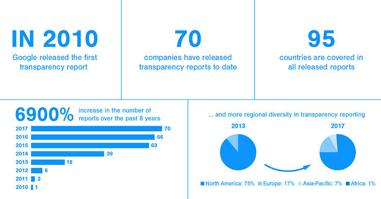 An AccessNow infographic provides an overview of transparency reports from leading internet companies and telecoms. (Access Now/Creative Commons)