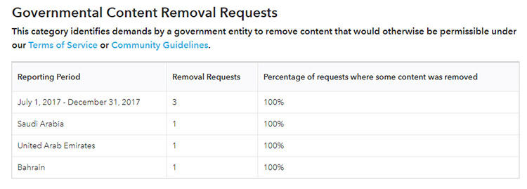 A screengrab of Snapchat's transparency report for the second half of 2017 shows it complied with takedown requests from Saudi Arabia, the UAE, and Bahrain.