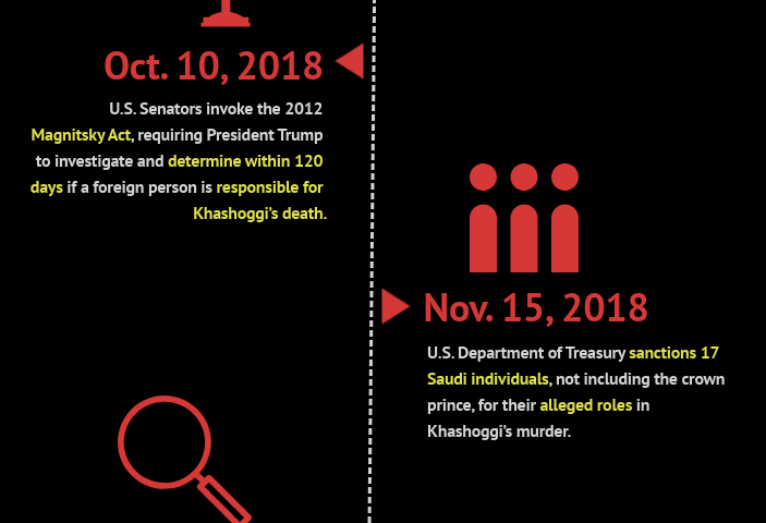INFOGRAPHIC: Saudi attacks on the press since Crown Prince Mohammed bin Salman's rise to power.