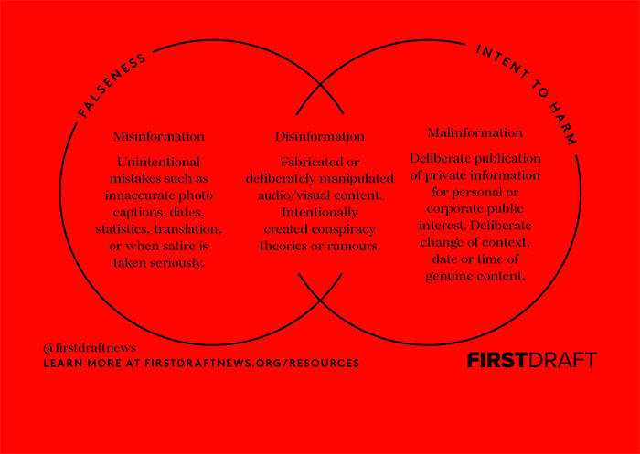 Information Disorder, according to First Draft. (First Draft/CC BY-NC-ND 3.0)
